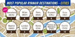 Hiszpania - Najczęściej odwiedzane miasta przez klientów Ryanair
