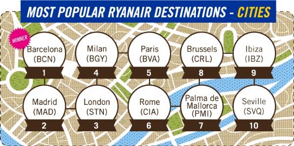 Najczęściej odwiedzane miasta przez klientów Ryanair